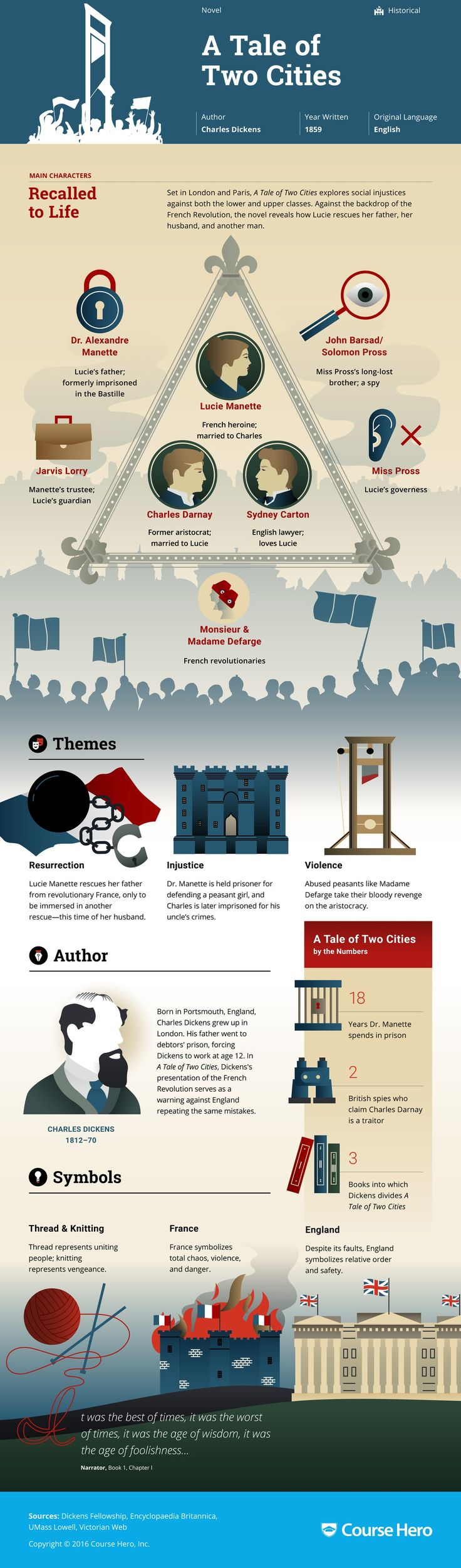 A Tale of Two Cities Infographic | Course Hero