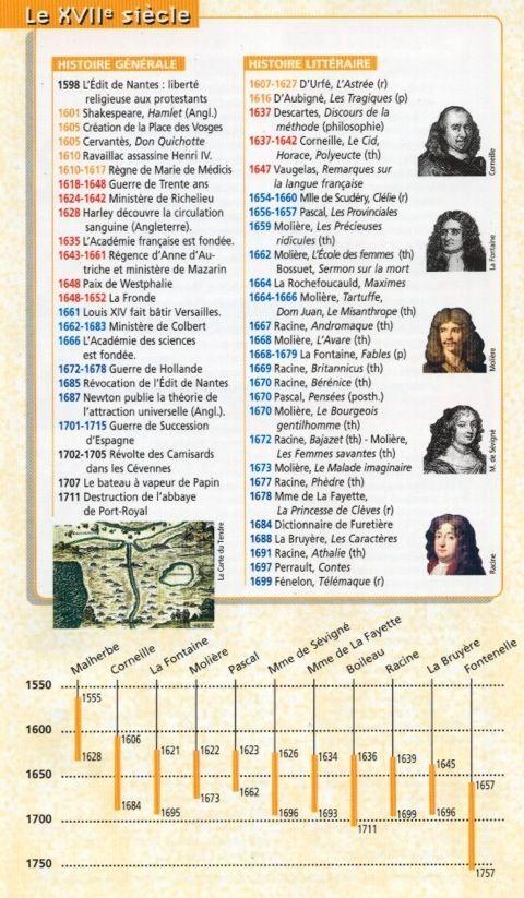 Frise histoire littéraire - 17e siècle