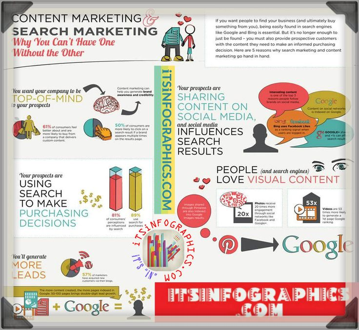 Content Marketing and Search Marketing: Why you can't have one without the other