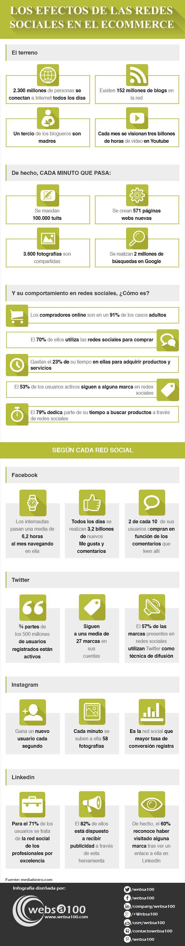 Efectos de las redes sociales en el comercio eletrónico [Websa100]