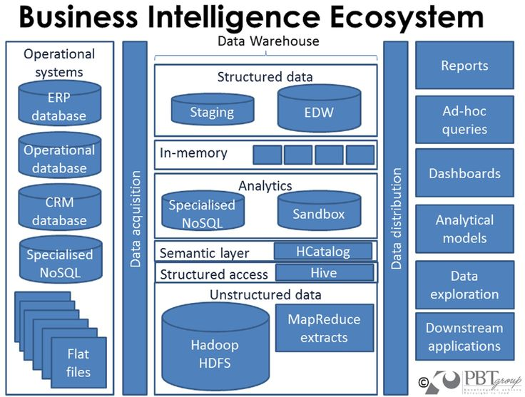Best 25+ Data architecture ideas on Pinterest General data - database architect sample resume