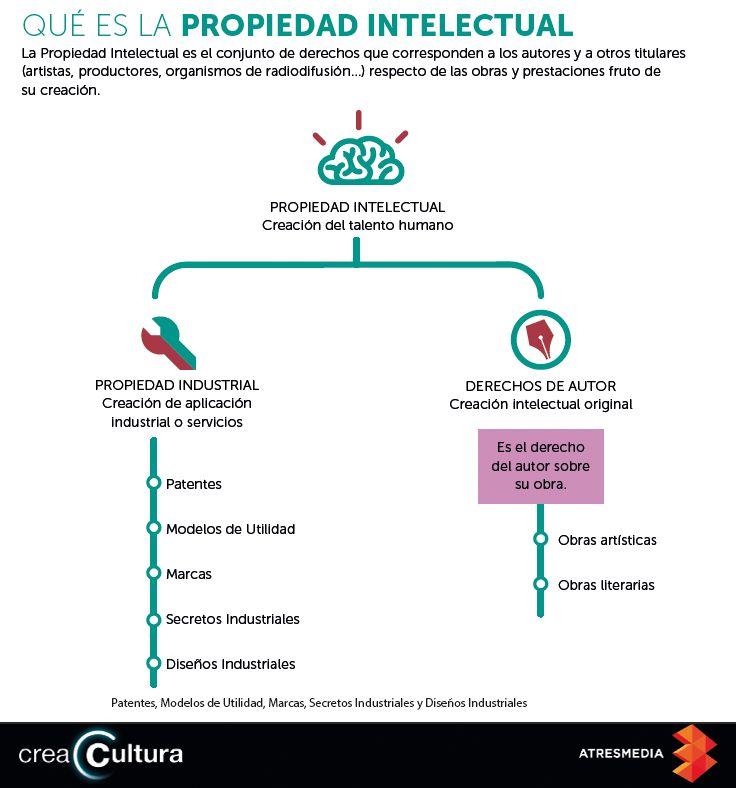 #PropiedadIntelectual #infografia #españa