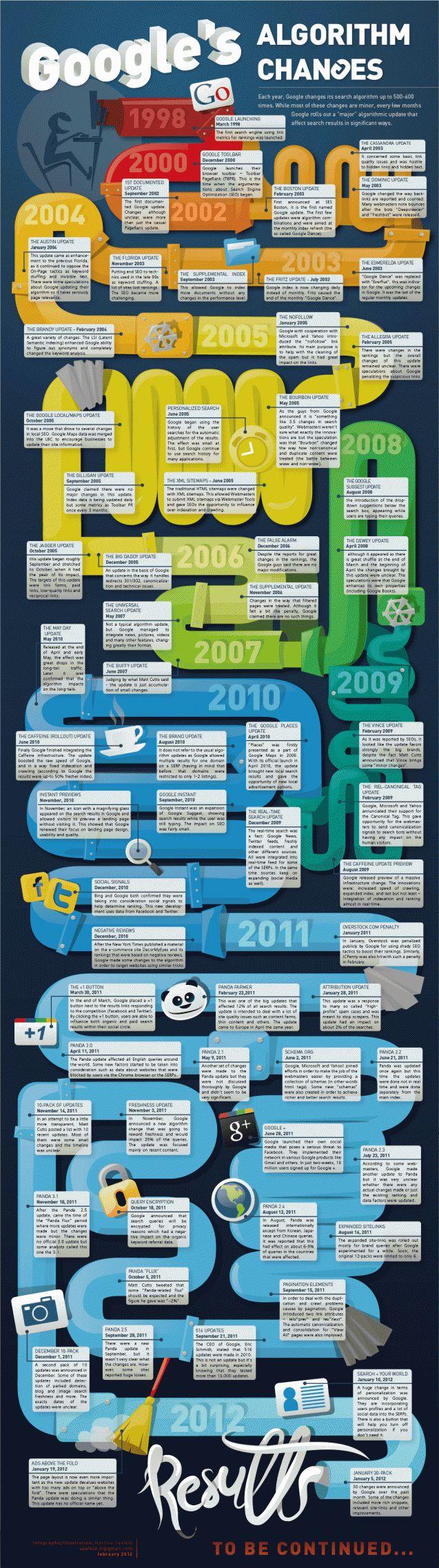 A Timeline of Google Algorithm Changes & Updates