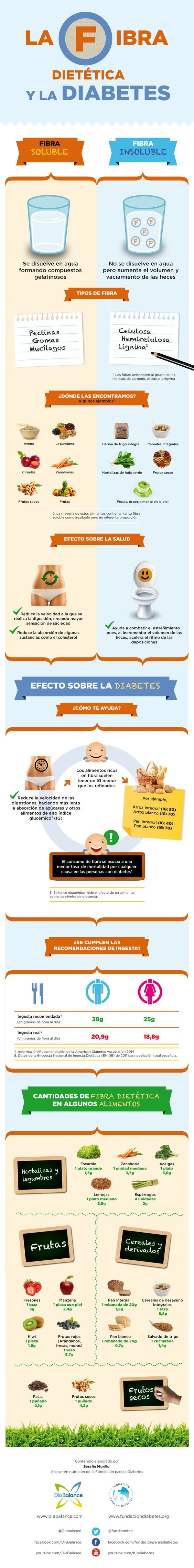 """Infografía: """"La fibra dietética y la diabetes"""""""