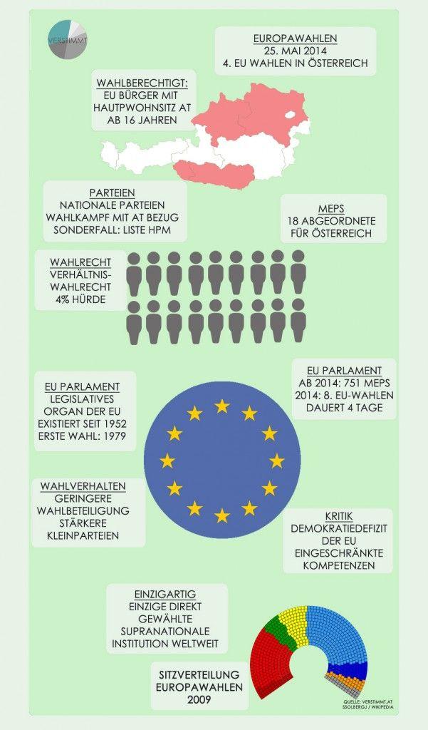 14 best EU Institutionen images on Pinterest | Deutsch, Europe and ...