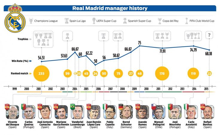 Real Madrid manager history since 1999