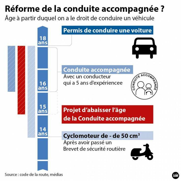 Réforme de LA CONDUITE ACCOMPAGNÉE en France - http://elcondefr.blogspot.com.es/2014/11/la-conduite-accompagnee-en-france.html