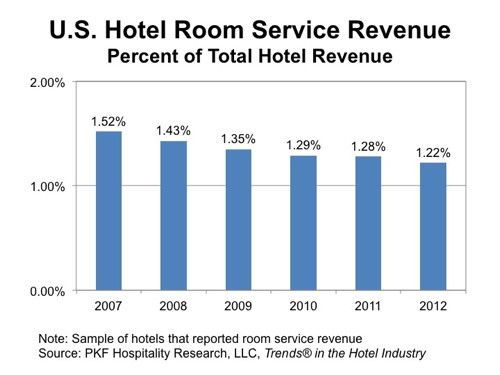 Hotel Room Serve - The Numbers