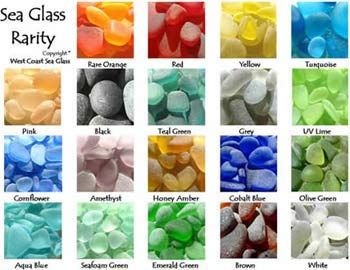 A chart showing the 'rarity' of sea glass colors...all of mine are the clear...except one green and one brown..the search continues