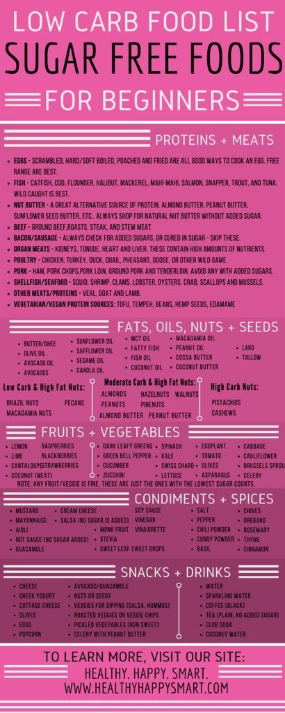 Sugar free foods list. Food guide for sugar free diet. Clean eating + low carb.