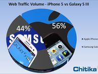 iPhone 5 traffic volume already surpasses Samsung's Galaxy S3 According to Chitika, an advertising network, the iPhone 5 nabbed 56 percent of all traffic volume between it and the Samsung Galaxy S3.