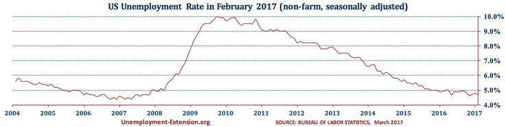 US Unemployment Rate in February of 2017 is 4.7% (January's rate was 4.8%). Most of the decrease can be attributed to the decrease in unemployment among long- and mid-term unemployed.