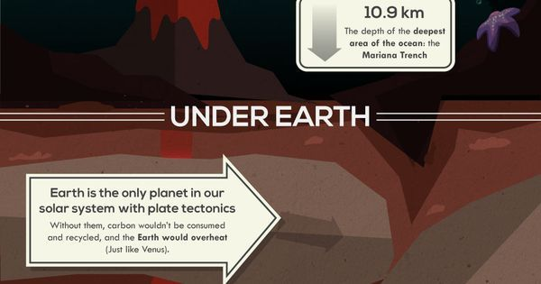 Facts about earth, About earth and Amazing facts about earth on Pinterest