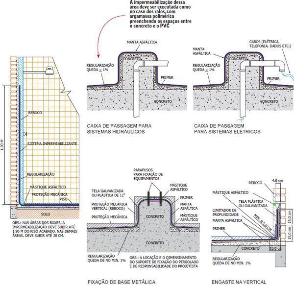 Tanto os materiais, quanto os detalhes da aplicação são contemplados pelo projeto de impermeabilização. Entenda o que significa cada indicação