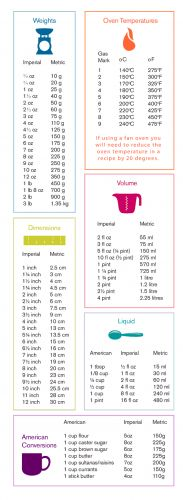 Baking Measurements Conversion Table