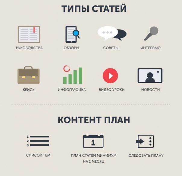 Инфографика о том, как раскрутить свой блог.