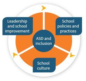 ASD in NZ schools