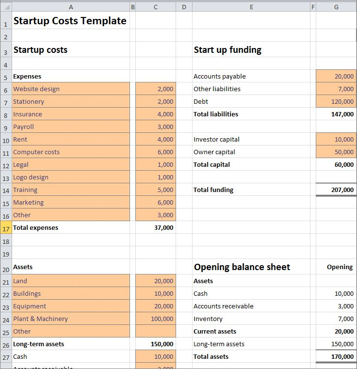 How to Estimate Start Up Assets Plan Projections in 2020