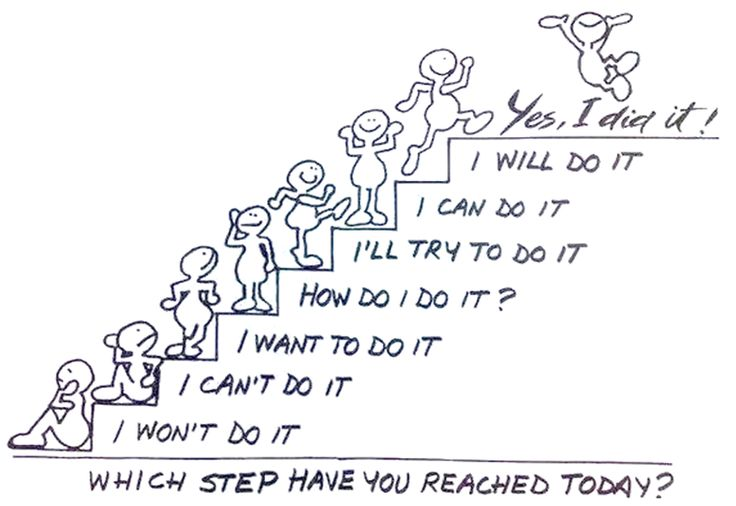 This is a great example of Resilience and maintaining a growth mindset. The ladder shows the progress of motivation of a student. This can also be related to resilience through being guided by a teacher. You need a lot of teacher help at the beginning of the ladder but at the top you no longer need the teacher's help and are confident to do it on your own!