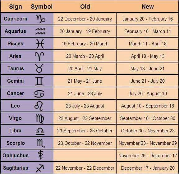 So the way the star signs work has CHANGED for the first time in 20,000 years!  meaning 86% of us now have a different star sign (if you believe in following the stars) and a new one has been added! Apparently according to NASA It's something to do with how the stars are aligned that there has been a shift in the earths axis and the old signs now don't match.  Well this changes things :/ I am now following the virgo sign