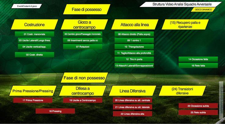 La video analisi di una partita di calcio: eventi e costanti tattiche. | MisterManager