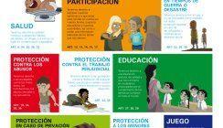 Derechos del niño y la niña a una Identidad Materiales para todas las Etapas