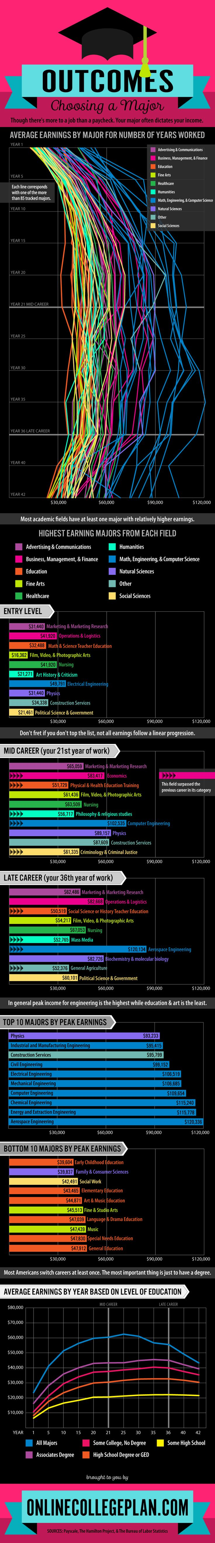 shared by resumeexpert com how to choose your major com 10084 how to choose your major based on salary infographic aftercollege good to know colors to die for and