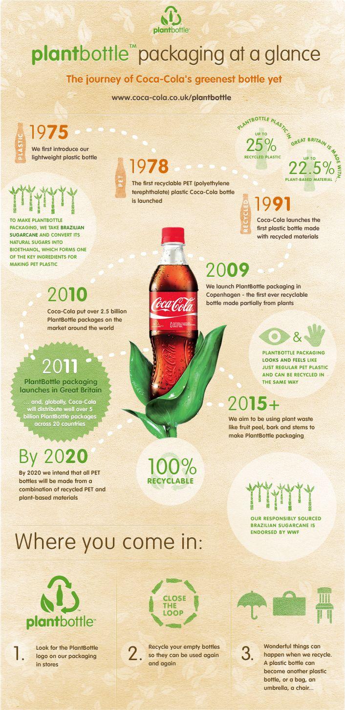 """Infografía de la nueva """"plant bottle"""" de coca cola. Si para el año 2020 todas sus botellas son hechas de material basado en plantas y   PET reciclado como dicen, sería un gran paso en la reducción de generación de plástico."""