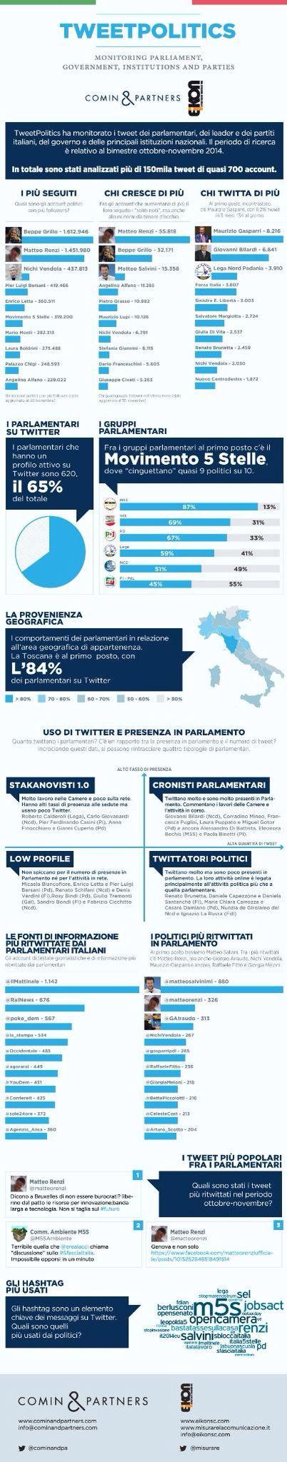 La politica italiana su Twitter