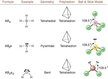 Best 25+ Molecular geometry ideas on Pinterest Molecular shapes - molecular geometry chart