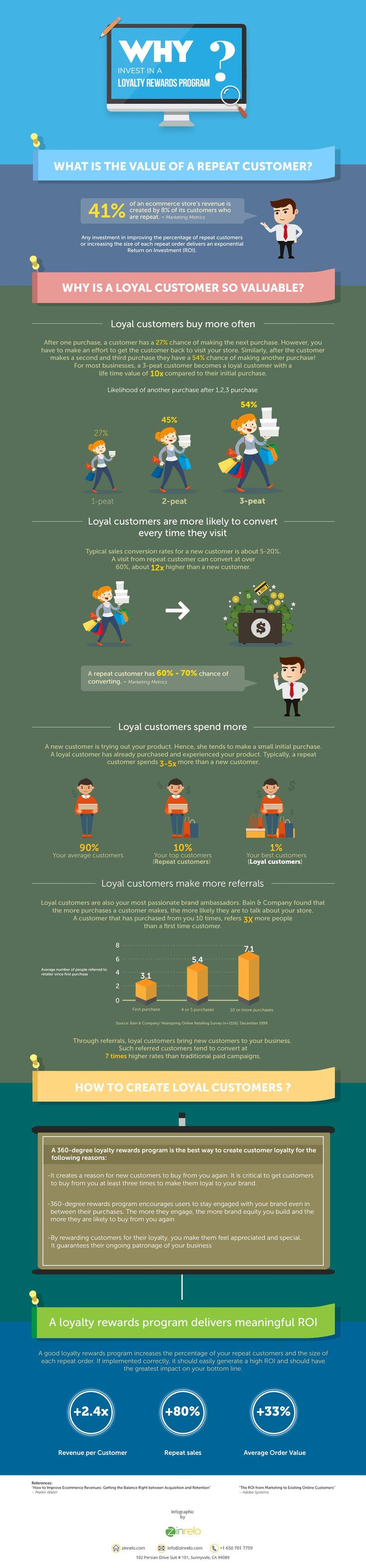 Why Invest in a Loyalty Rewards Program #Infographic #Business