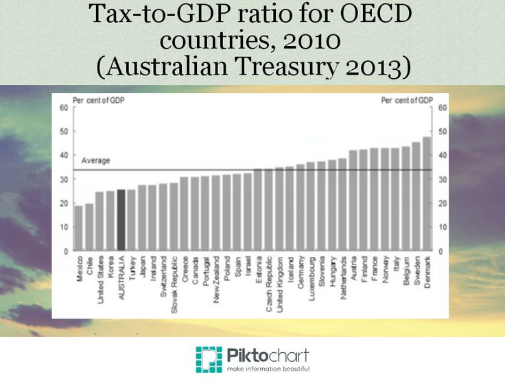 """Tax to GDP ratio for OECD countries 2010. For more information see our report on inequality """"Advance Australia Fair? What to do about growing inequality in Australia"""" 'http://www.australia21.org.au/publication-archive/advance-australia-fair-what-to-do-about-growing-inequality-in-australia/#"""