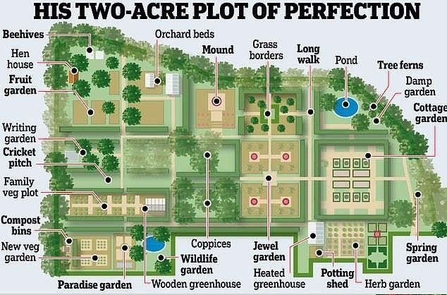 Long Meadow Monty Don Garden Design Plans English Garden Design Longmeadow Garden