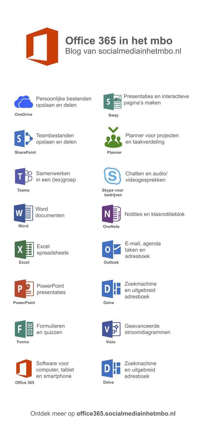 Een handig overzicht van de verschillende apps binnen Office 365 voor het onderwijs.