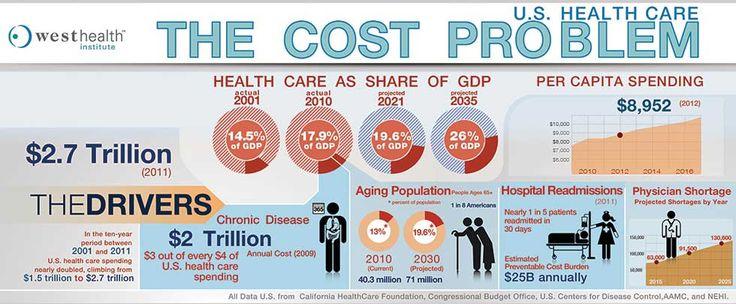 U.S. Healthcare The Cost Problem MedSavingsDoc