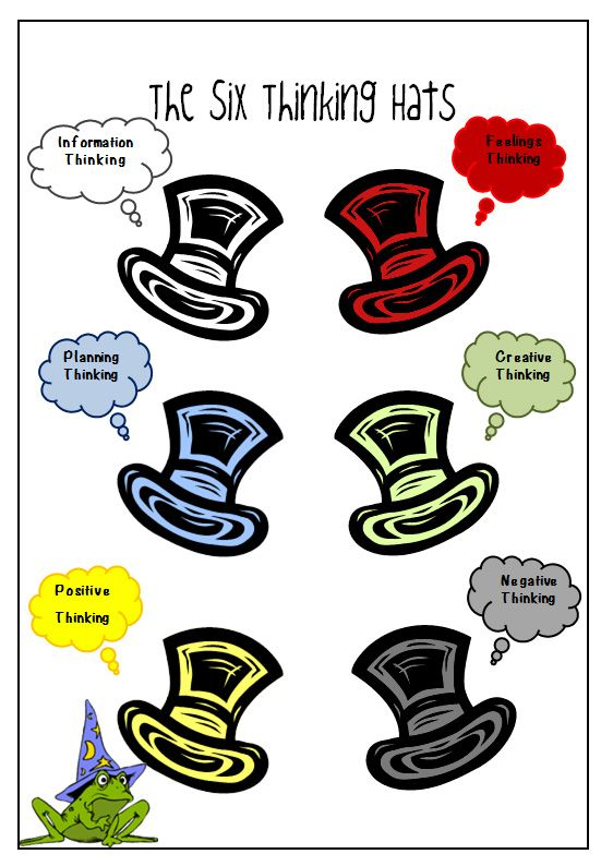 """six thinking hats essay Submit your essay for analysis  useful and powerful creative techniques  """"six thinking hats"""" can be viewed as a structured and moderated."""