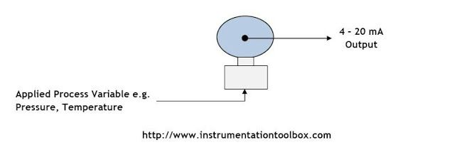 Transmitters Used in Process Instrumentation ~ Learning Instrumentation And Control Engineering
