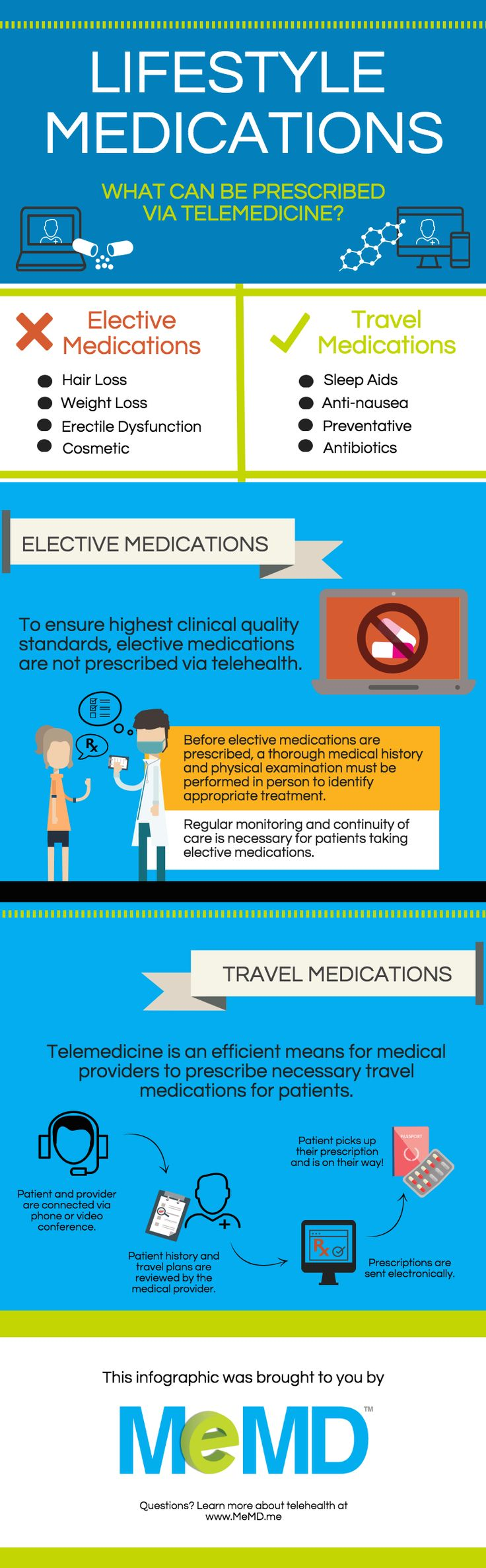 Is it ever appropriate to prescribe lifestyle medications via telemedicine? Check out this infographic that illustrates what can be prescribed via telemedicine.
