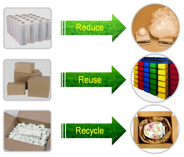 Reduce Items Reducereduction To Make Something Smaller Or Use Less Resulting .