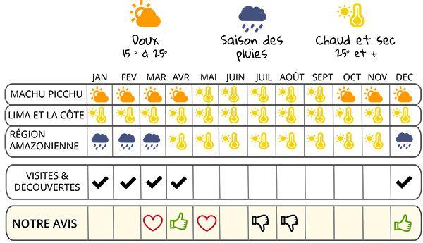 infographie quand partir et climat PEROU