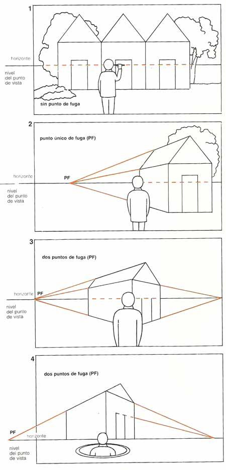 Perspectivas en dibujo
