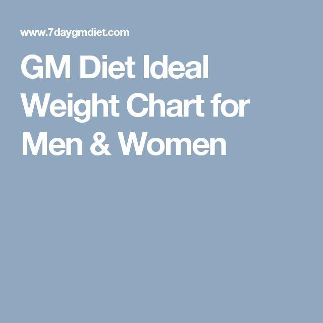 GM Diet Ideal Weight Chart for Men & Women