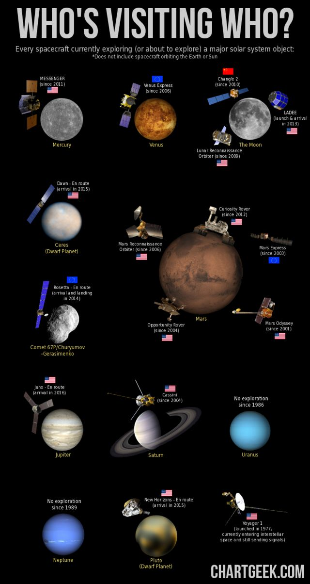 An eye-catching infographic of every spacecraft currently exploring (or about to explore) a major object other than the Earth and Sun in space.