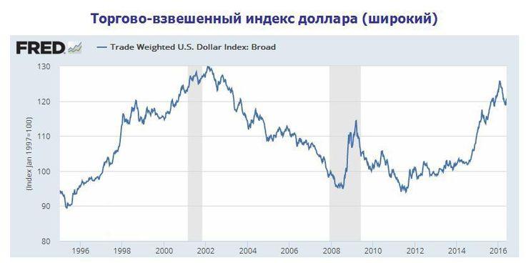 Американский доллар во втором полугодии 2016 года http://krok-forex.ru/news/?adv_id=7288  Аналитика Forex. Экспертный анализ. Если оценить общую картину на валютном рынке, то сейчас мы находимся в самом расцвете многолетнего восходящего тренда в американском долларе.   Так выглядит широкий торгово-взвешенный индекс американского доллара (TWI).  Торгово-взвешенный курс включает в себя следующие основные компоненты: EUR (18,80%), CAD (16,43%), CNH (11,35%), JPY (10,58%), MXN (10,04%), GBP…