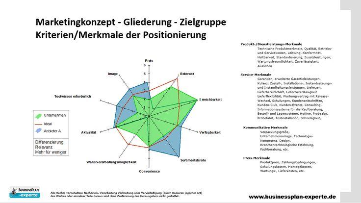 Businessplan Marketingkonzept Zielgruppe Positionierung