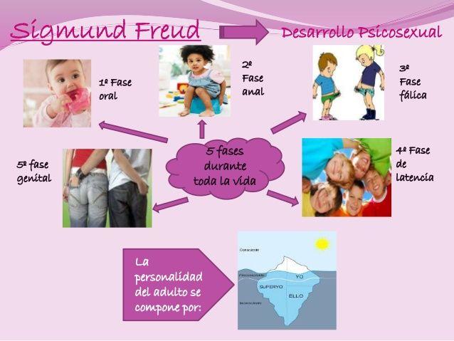 Resultado de imagen para 2. Realiza un mapa mental entre las teorías de Jean Piaget, Sigmunt Freud.