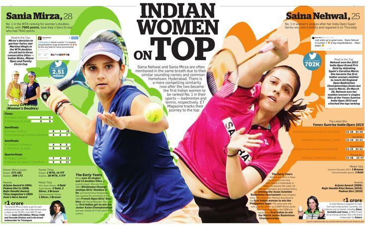 Ambedkar Action Alert: Oh Sania! O Saina! Indian Women on Top!