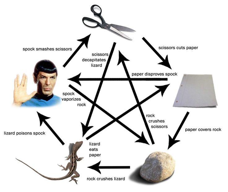 Big Bang Theory I LOVE rock, paper, scissor, lizard, Spock!