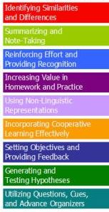 Masters of Education in Instructional Technology : Marzanos Nine Instructional Strategies