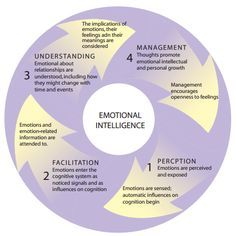 best emotional intelligence images emotional  short essay on emotional intelligence gs concepts of emotional intelligence history and